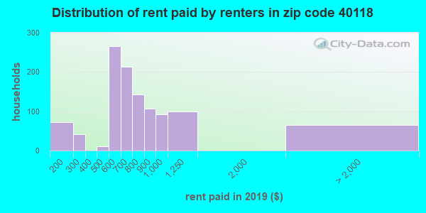 40118 rent paid by renters