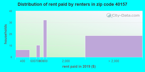 40157 rent paid by renters