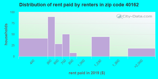 40162 rent paid by renters