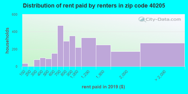 40205 rent paid by renters