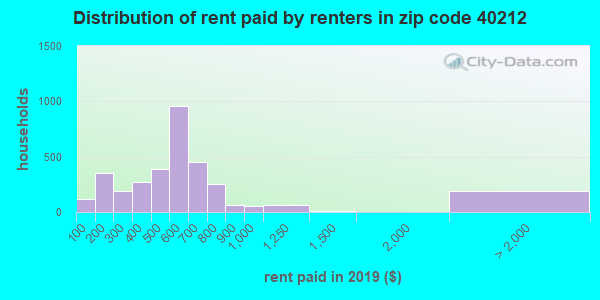 40212 rent paid by renters