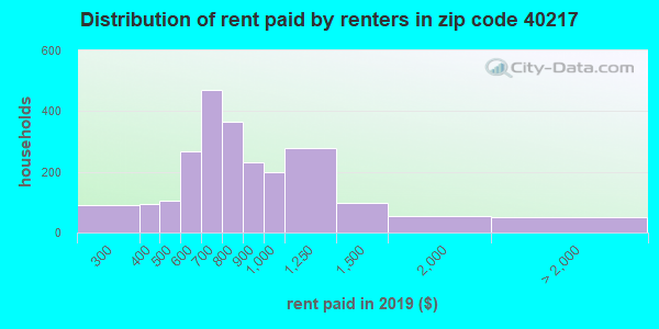 40217 rent paid by renters
