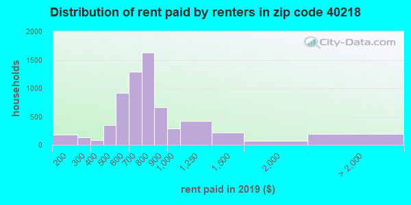 40218 rent paid by renters