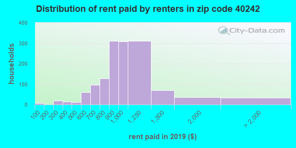 40242 rent paid by renters