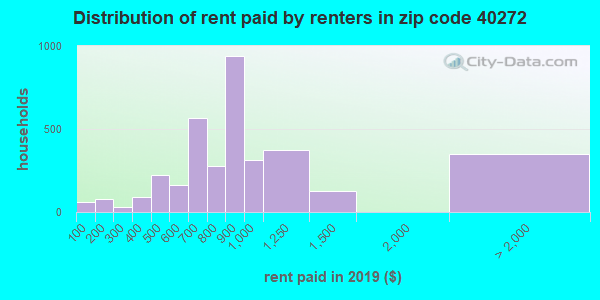 40272 rent paid by renters