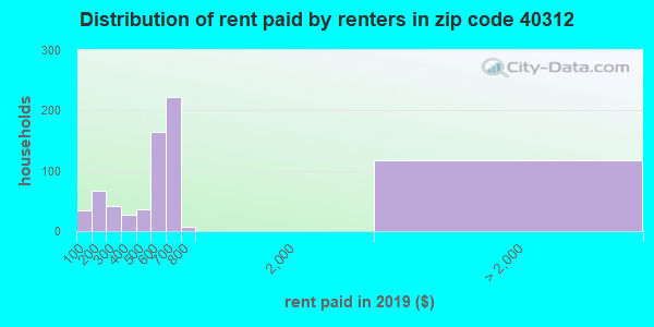 40312 rent paid by renters