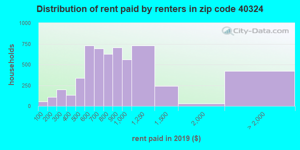 40324 rent paid by renters