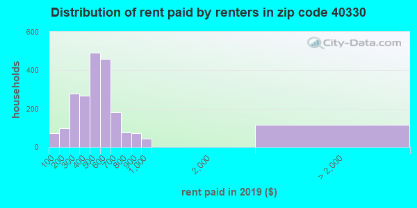Rent paid by renters in 2015 in zip code 40330