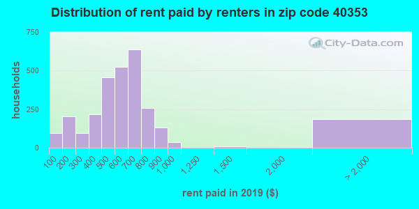 40353 rent paid by renters