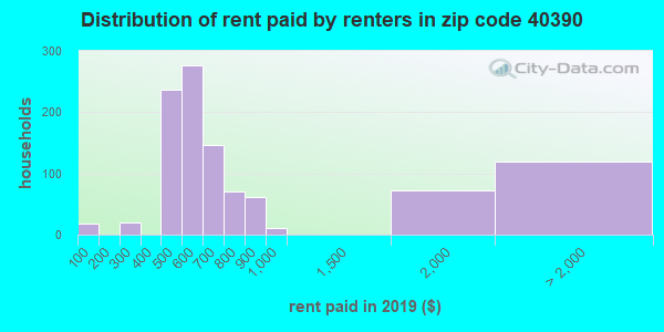 40390 rent paid by renters