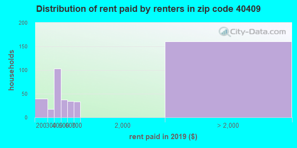 40409 rent paid by renters