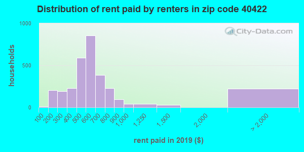 40422 rent paid by renters