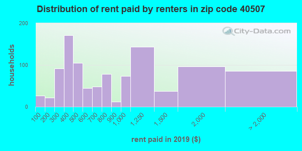 40507 rent paid by renters