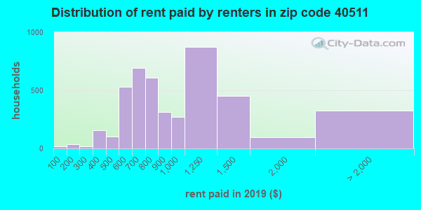 40511 rent paid by renters