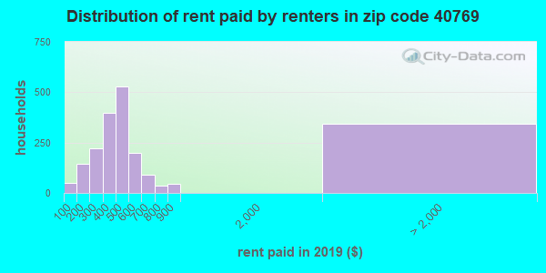 40769 rent paid by renters