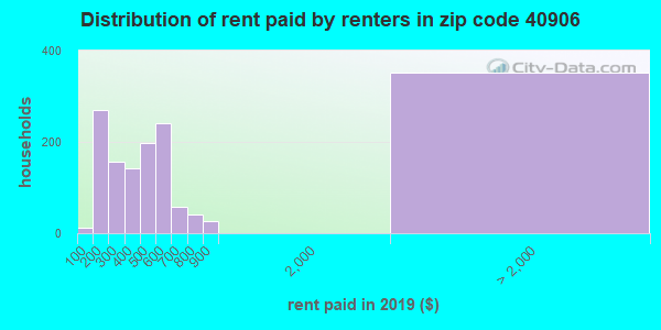 40906 rent paid by renters