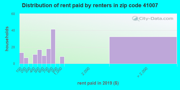 41007 rent paid by renters