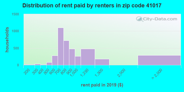 41017 rent paid by renters