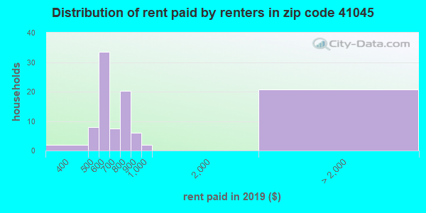 41045 rent paid by renters