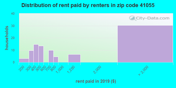 41055 rent paid by renters