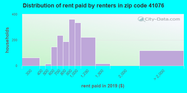 41076 rent paid by renters