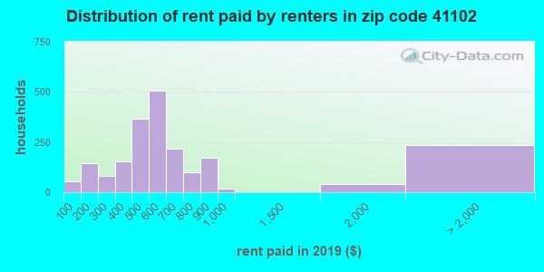 41102 rent paid by renters