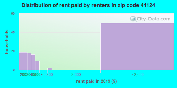 41124 rent paid by renters