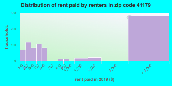 41179 rent paid by renters