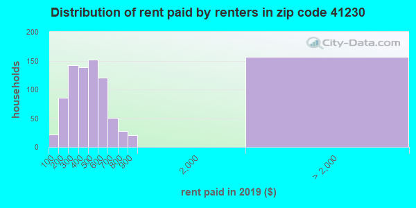 41230 rent paid by renters