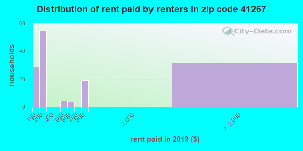 41267 rent paid by renters