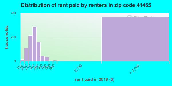 41465 rent paid by renters