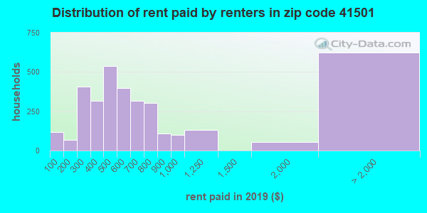 41501 rent paid by renters
