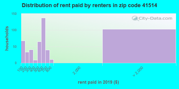41514 rent paid by renters