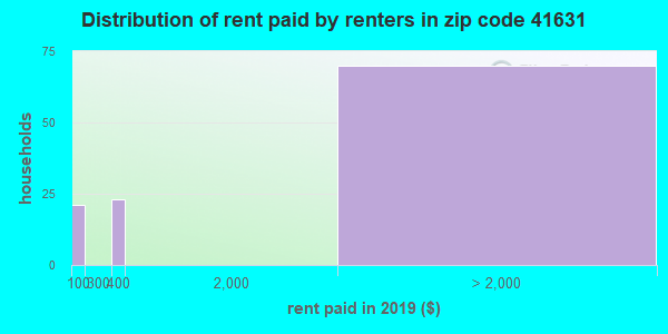 41631 rent paid by renters
