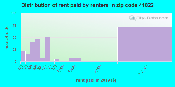 41822 rent paid by renters