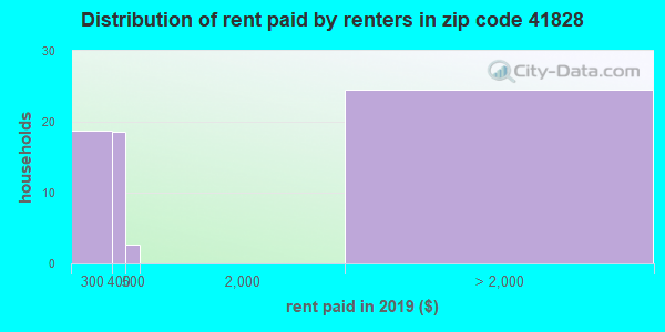 41828 rent paid by renters