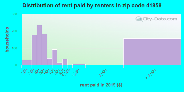 41858 rent paid by renters