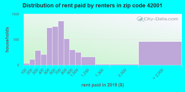 42001 rent paid by renters