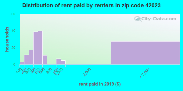 42023 rent paid by renters