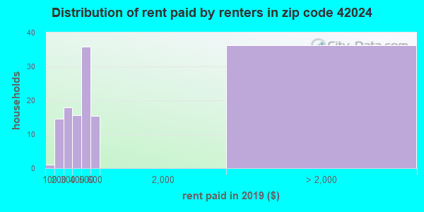 42024 rent paid by renters