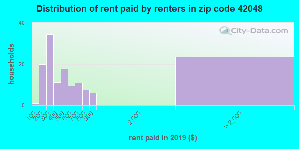 42048 rent paid by renters