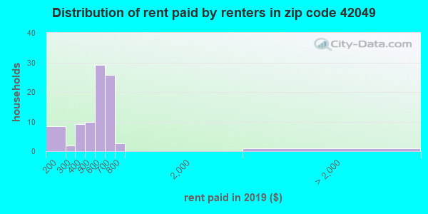 42049 rent paid by renters