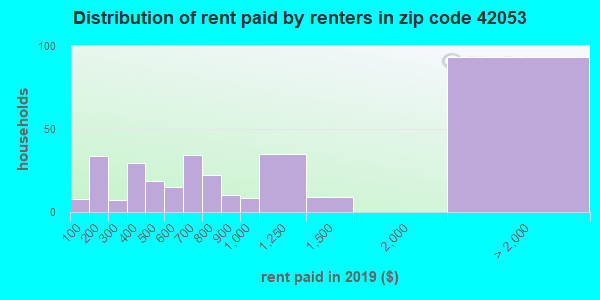 42053 rent paid by renters