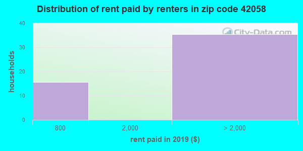 42058 rent paid by renters