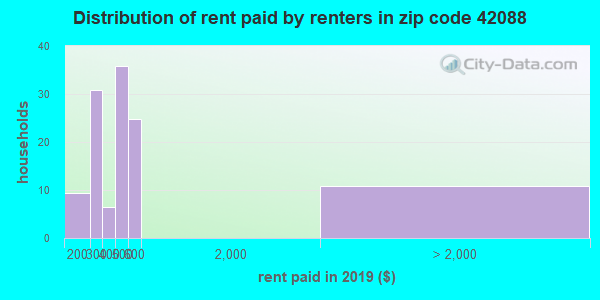 42088 rent paid by renters
