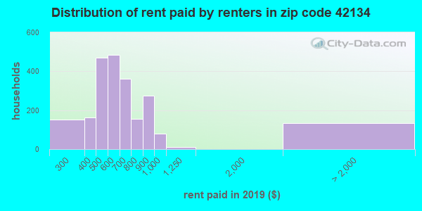 42134 rent paid by renters