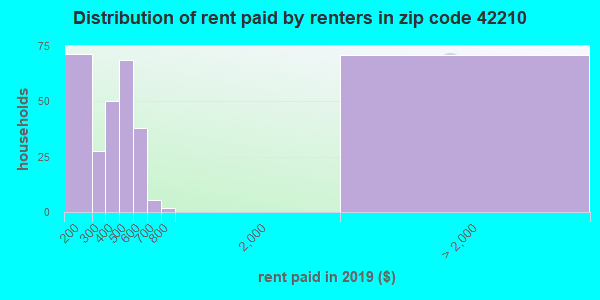 42210 rent paid by renters