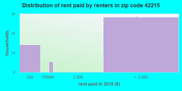 42215 rent paid by renters