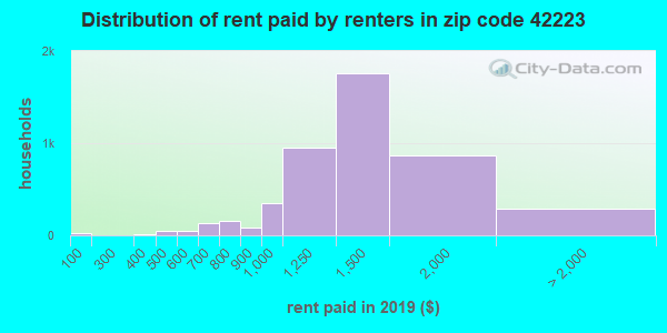 42223 rent paid by renters
