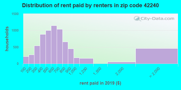 Rent paid by renters in 2013 in zip code 42240